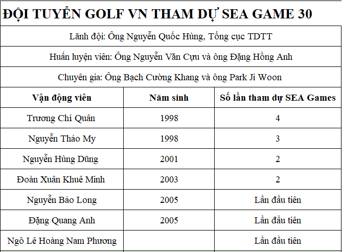 Tan-binh-doi-tuyen-golf-Vietnam-SEA-Games30