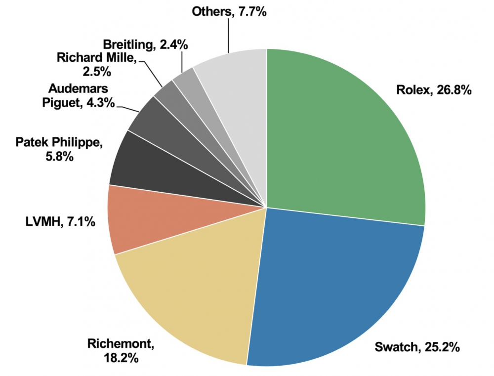 Swiss-watches-Retail-market-share-by-group-2020-1536x1169